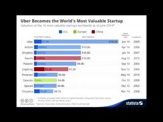 [Izzy ᴸᴬᴵᶠ] Почему Uber такое дешевое такси