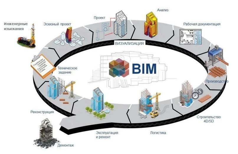 Что такое BIM? Тезисно и кратко…, изображение №1
