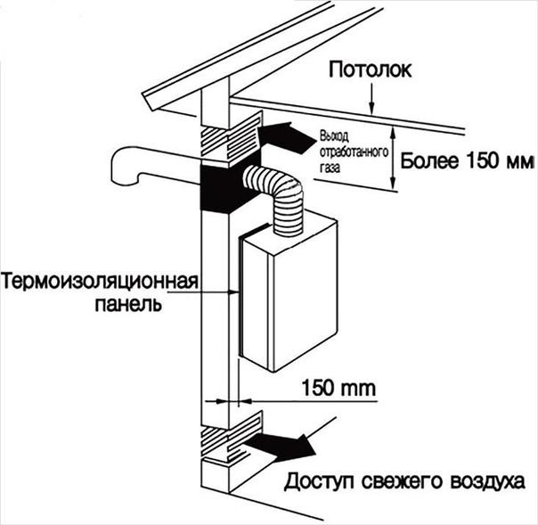 Как можно использовать межкомнатную перегородку