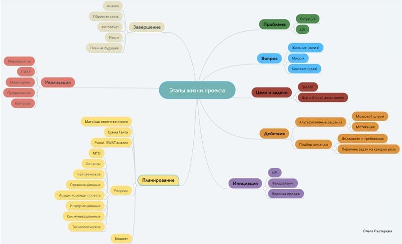 Этапы жизни проекта, изображение №2