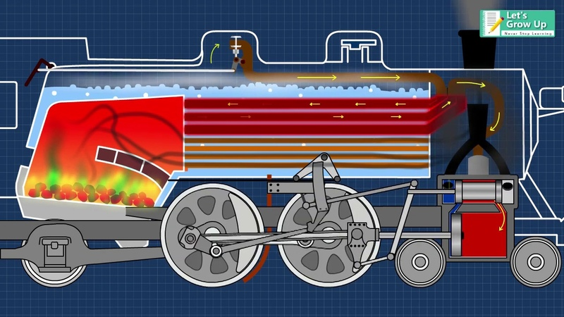 Steam Engine How does it Work Steam Engine Working Function Explain How Locomotive Engine Work