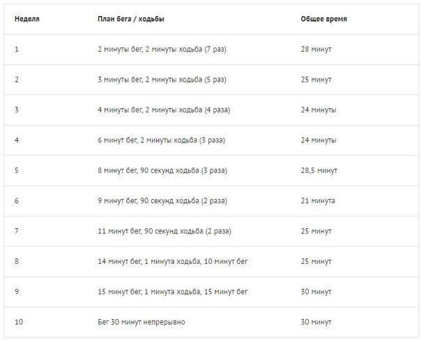 Таблица начать бегать для похудения