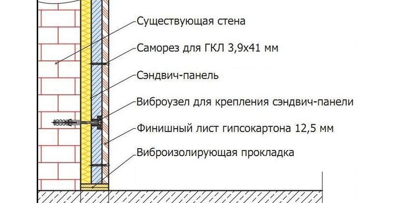 Схема звукоизоляции стены с помощью сэндвич-панели