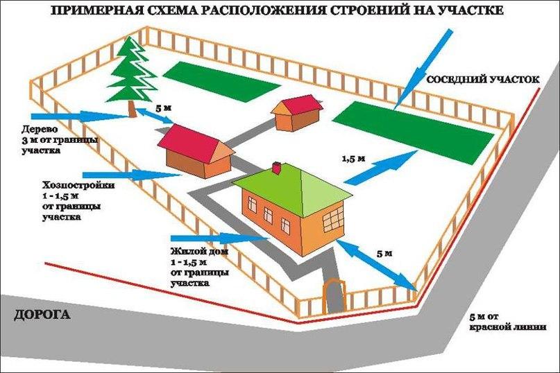 Нормы и правила загородного строительства, изображение №3