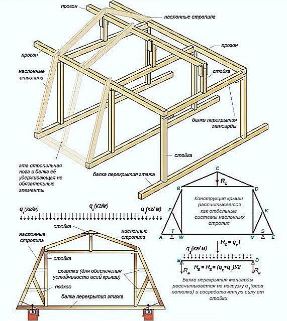 Виды и схемы стропильных систем, изображение №2