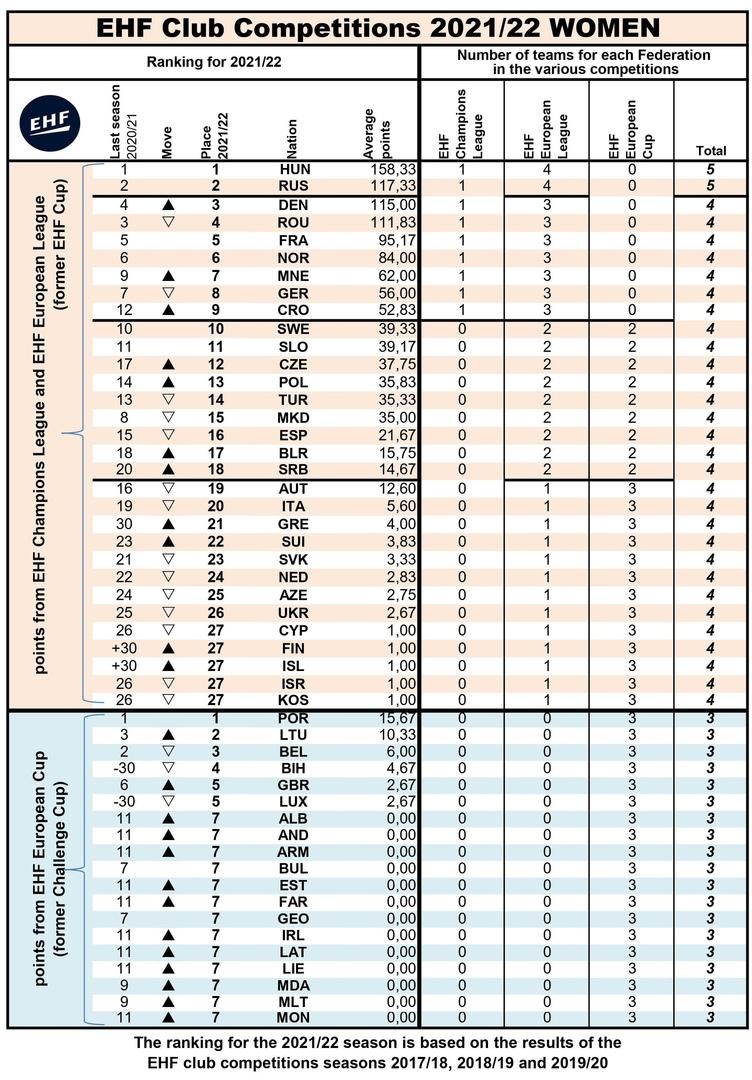 Еврокубки. Уловка-22, или К чему привела новая формула подсчета рейтинга для женщин, изображение №1