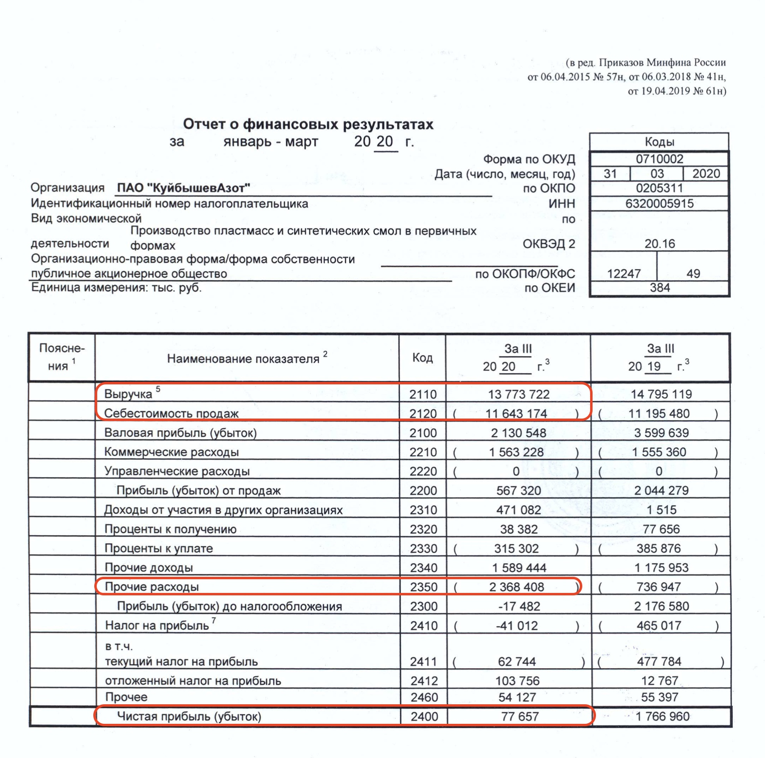 КуйбышевАзот - полный разбор компании + SWOT-анализ, изображение №4