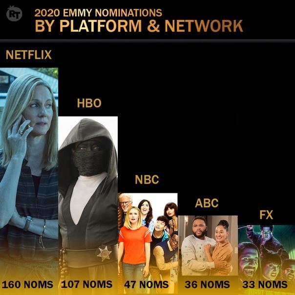 Проекты Netflix получили рекордные 160 номинаций на «Эмми» в этом году