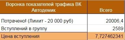 Продвижение магазина автозапчастей ВКонтакте, изображение №14