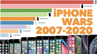13-летний рейтинг по продажам iPhone с 2007 по 2020