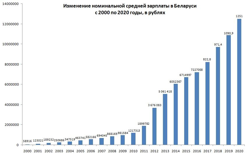 Средняя зарплата в Беларуси с 2000 по 2020 годы