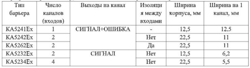Таблица модификаций барьеров искрозащиты группы КА52ХХЕх