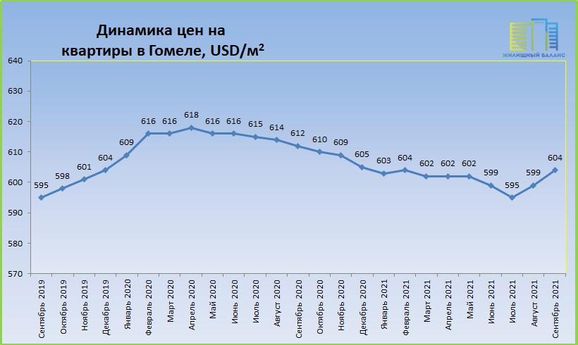 Цены на квартиры в Гомеле с 2019 по 2021 год