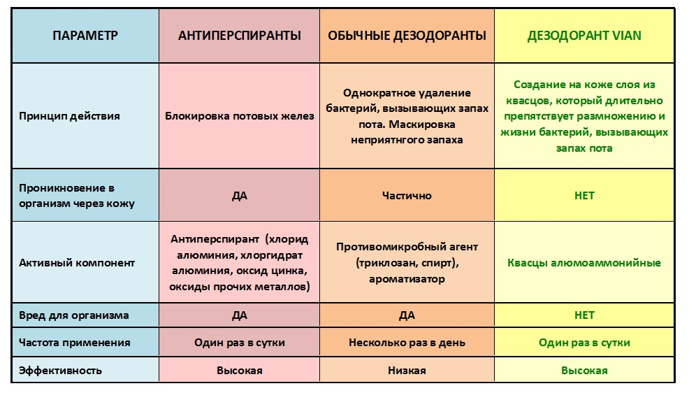 Сравнительная таблица свойств дезодорантов