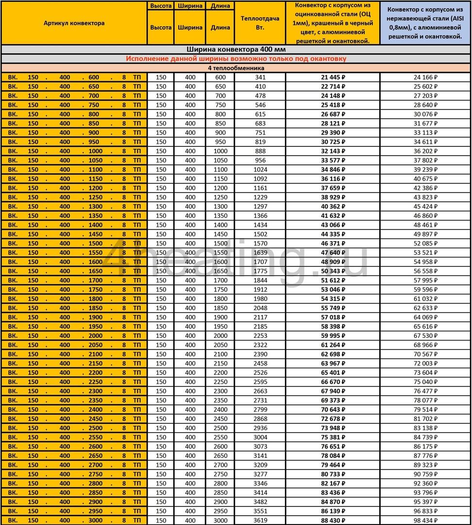 Прайс-лист внутрипольные конвекторы Vitron 150.400