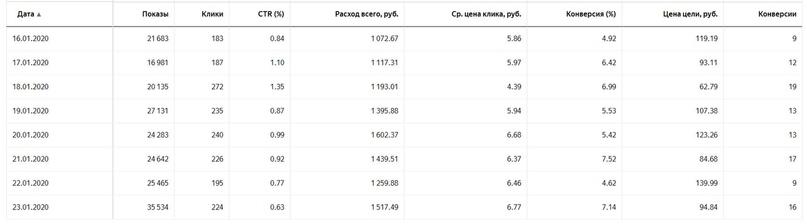Как поставщик станков с ЧПУ получил с нуля 98 заявок за 10 дней по 100 рублей., изображение №7